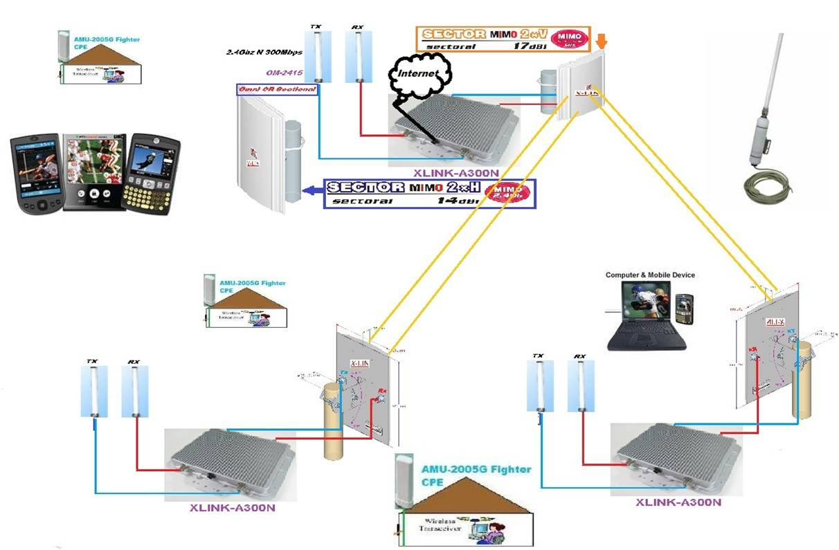 Wi Fi Mimo 300mbps City Mesh Wiring Diagram This Investment In The Backbone Network Saves Client Connection Costs Due To Low Cost Cpe Or Attachment Of Handheld Devices