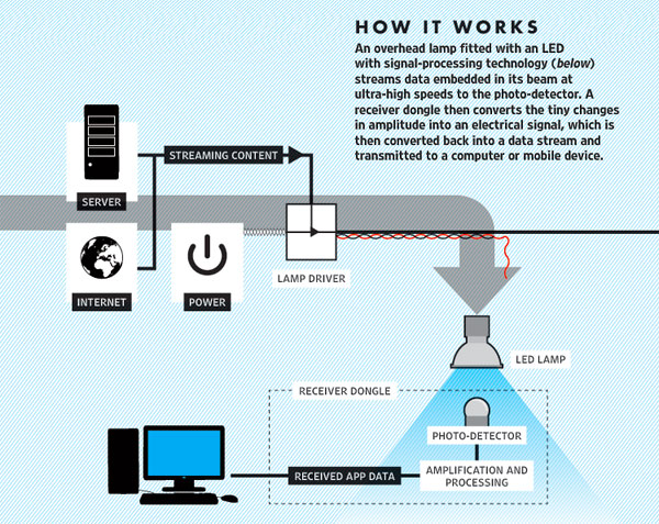 Li-fi New Technology For Internet Access100 Times Faster Than Wi-Fi