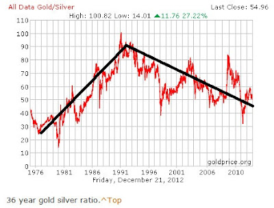 2012.12.23+Gold+to+Silver+Ratio+1976 2012 55 a 1
