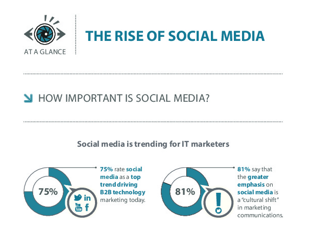 Image: The Rise of Social Media