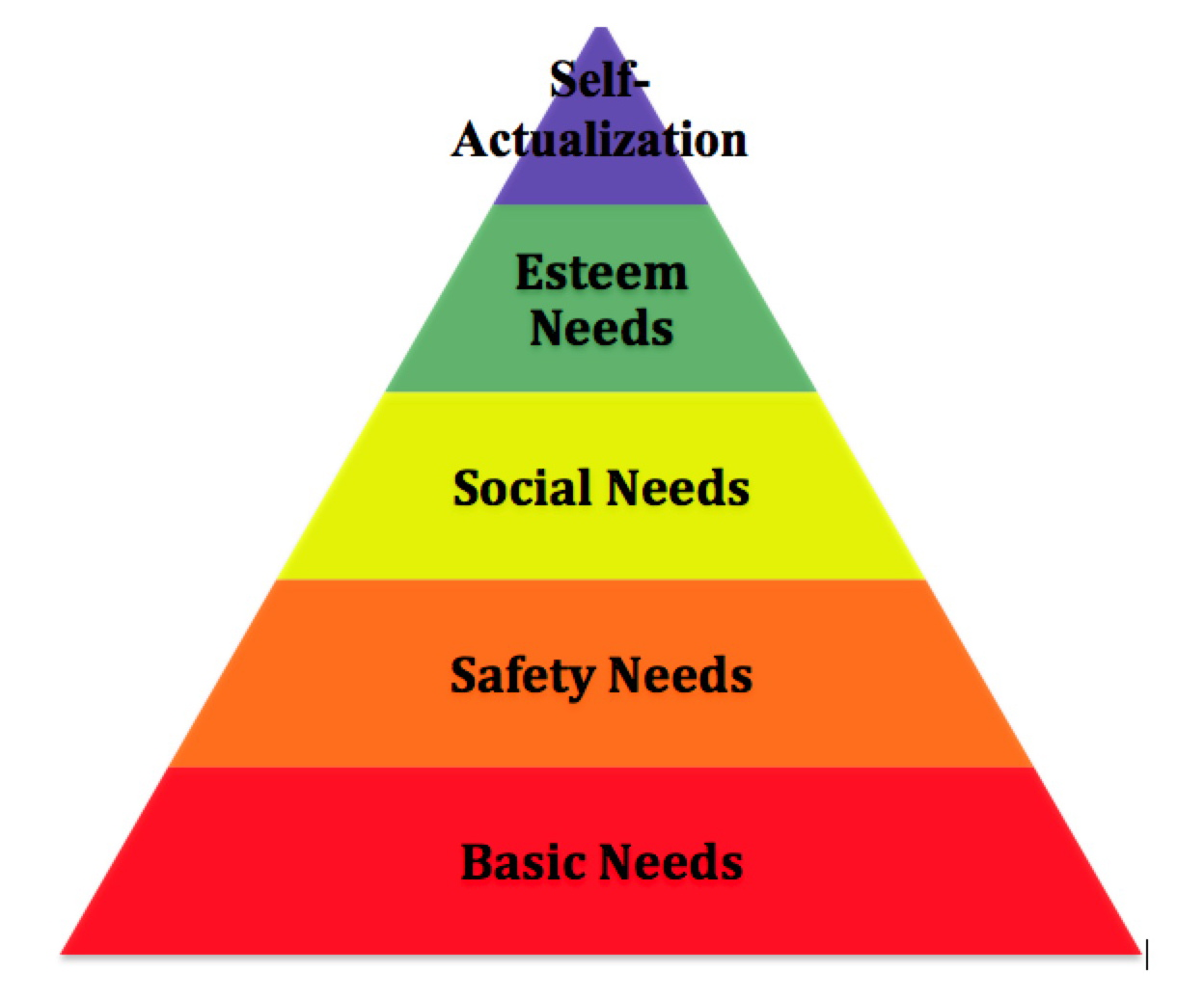 What Are Some Advantages and Disadvantages of Maslow's Hierarchy of Needs?