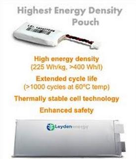 li-ion battery, energy density
