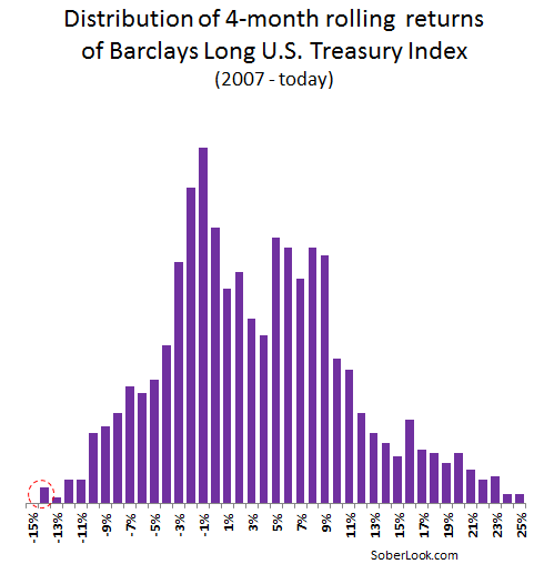 Putting recent treasury losses in perspective  – Sober Look