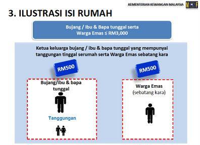 Berkahwin Ibu atau Bapa tunggal yang mempunyai tanggungan Bujang