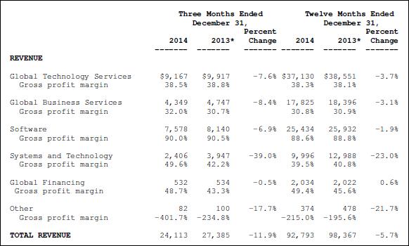 IBM, annual, 2014, financial statement