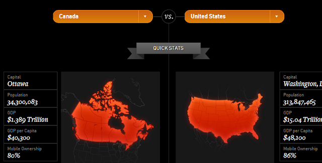 """ canada vs US mobile commerce"""