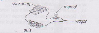 Sains Tahun 5 Litar Elektrik