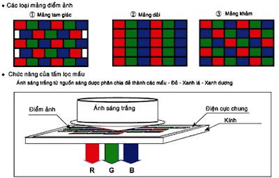 Hình 9 - Tấm lọc mầu và chức năng của tấm lọc mầu.