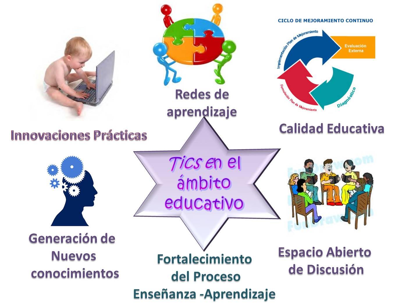 Tecnolog as de la informaci n y la comunicaci n miriam for La accion educativa en el exterior