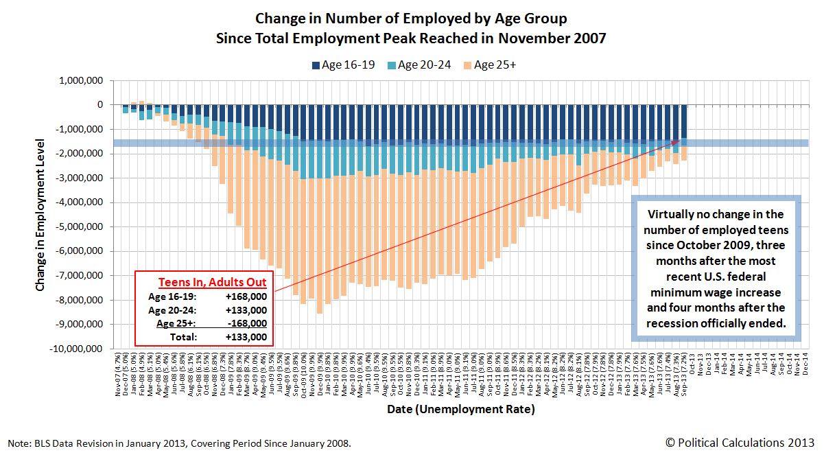 Change in Number of Employed by Age Group Since Total Employment Peak in November 2007, thru September 2013