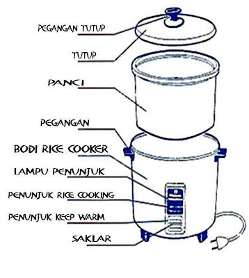 Bagian-Bagian Luar Rice Cooker