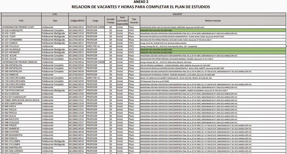 """Cronograma De Adjudicacion De Plazas Docentes 2016 Ugel 01 """""""