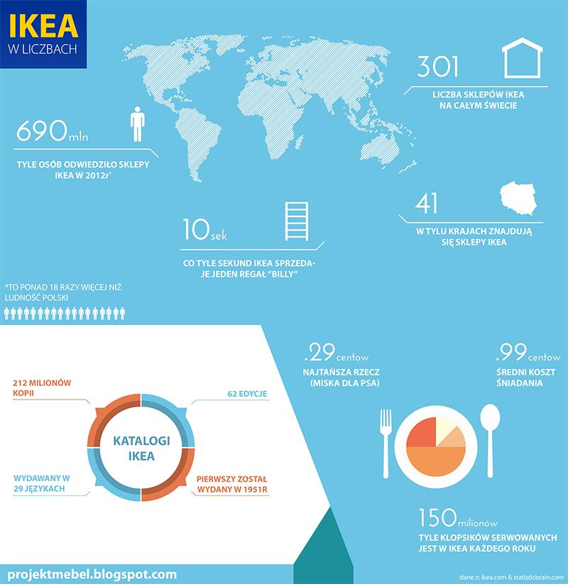 IKEA w liczbach