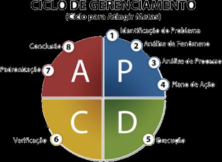 Ciclo de Gerenciamento PDCA