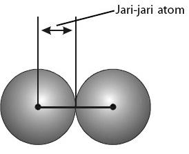 Jari-jari atom