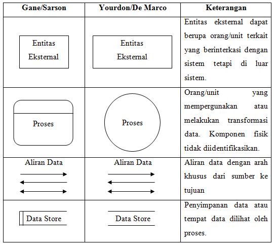 Data flow diagram entity relationship diagram ahmad ridha berikut ini merupakan simbol simbol yang biasanya digunakan pada data flow diagram dfd ccuart Gallery