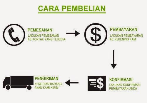 Cara Transaksi