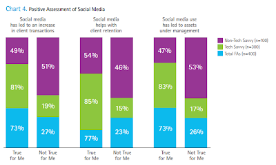 Experience: The Blog: Four Recent Studies on the Rapid Adoption of Social Media by Financial Advisors and Investors