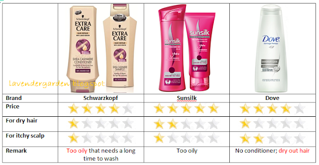 comparison on pantene and sunsilk Which one is better pantene (pro v or anything like that) herbal essence tresseme or sunsilk shampoo + conditioner.