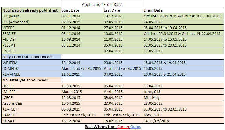 Dates of Engineering Entrance Exam in 2015