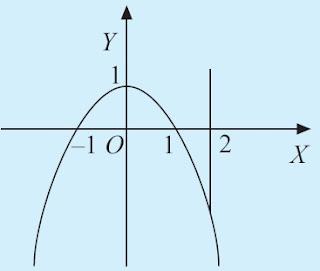 Kurva y = 1 – x2