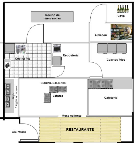 Modulo 1 reas de un restaurante for Planos de cocinas para restaurantes
