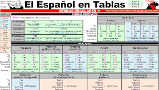 EL ESPAÑOL EN TABLAS (Spanish cheatsheet for self-learners and teachers)