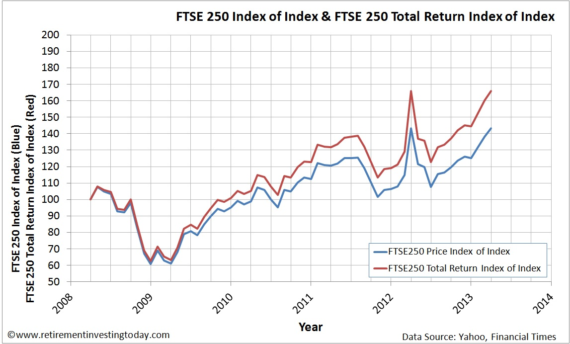 Index of the Graph of the FTSE250 Price Index and FTSE250 Total Return Index