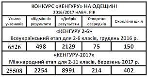 Одеська область