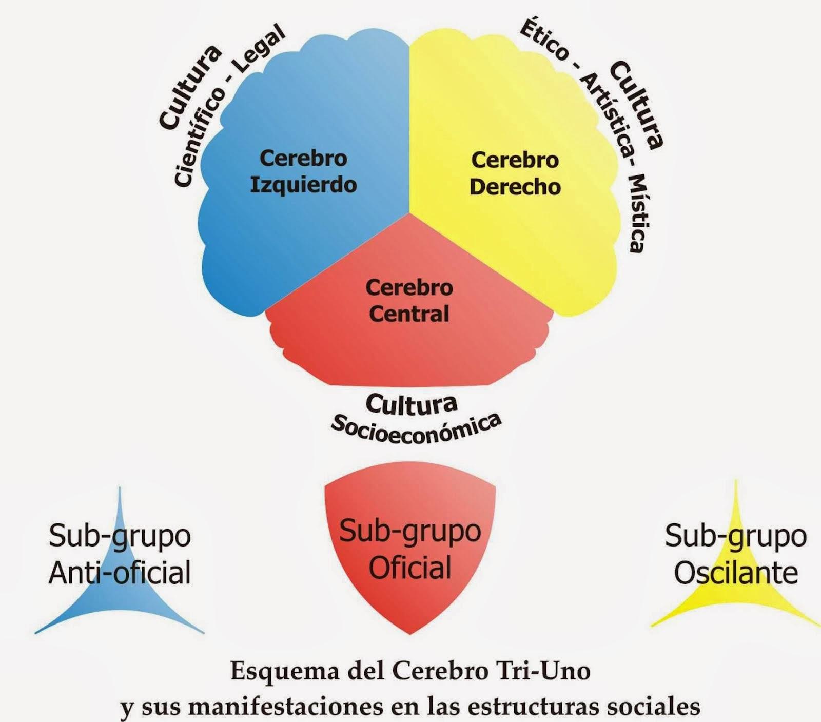 TEORÍA TRICEREBRAL DE WALDEMAR DE GREGORY | Ecuaciones Diferenciales