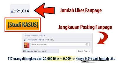 Jasa Update Status Mengelola Facebook Fanpage