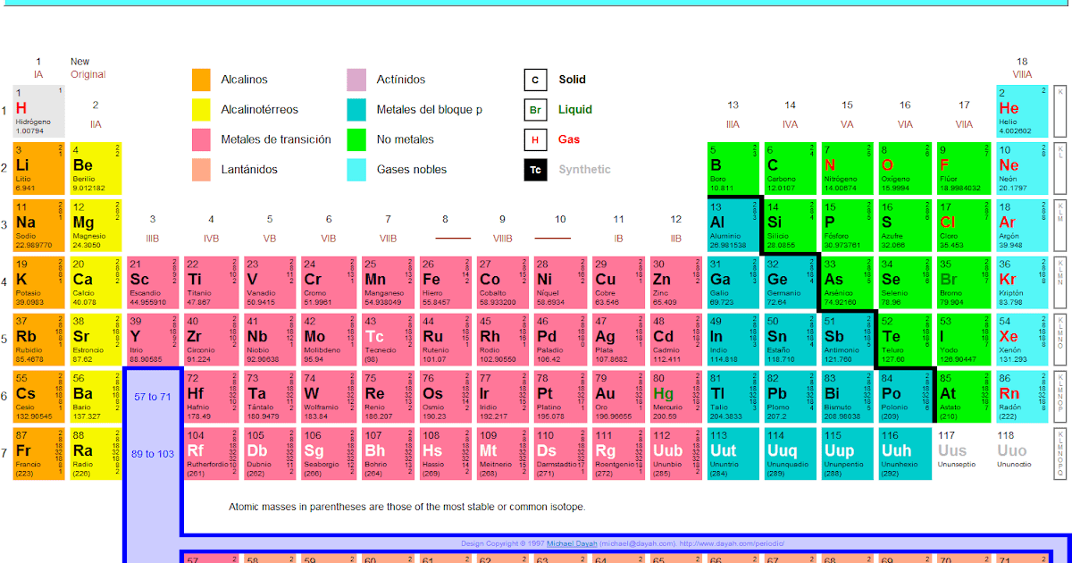 Cmo est conformada la tabla peridica quimica fed 6 cmo est conformada la tabla peridica quimica fed 6 urtaz Choice Image