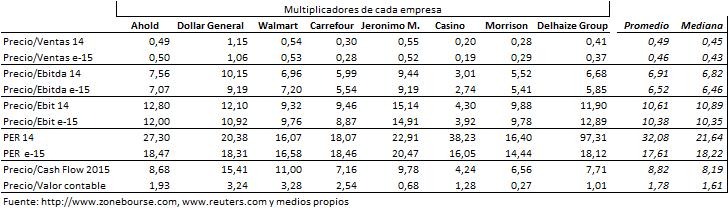 Capitalización de Mercadona
