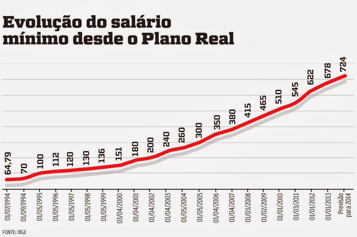 Qual O Percentual De Aumento Do Salario Minimo De 2016 ...
