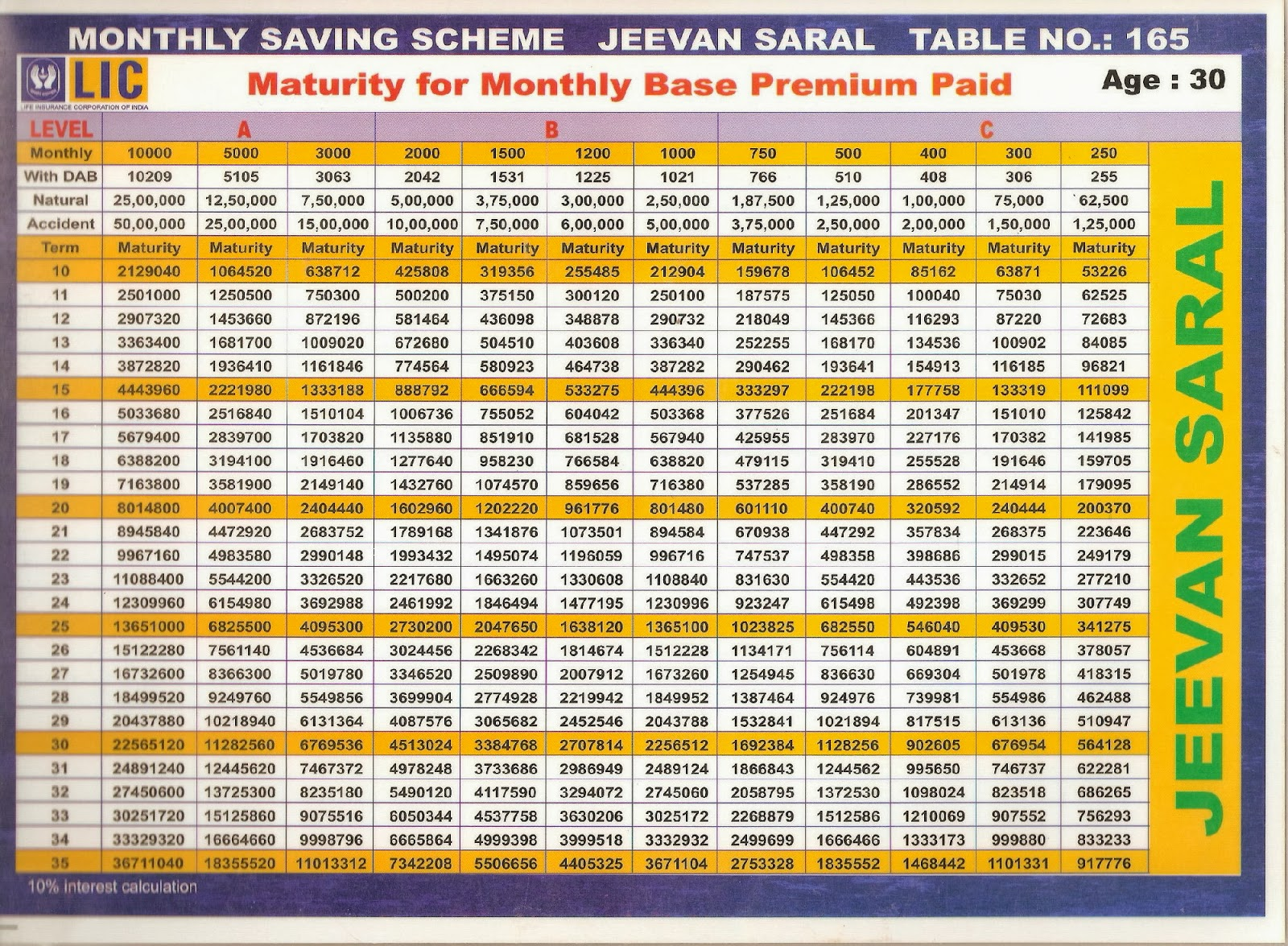 lic atm plan 165 chart pdf