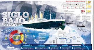 Un siglo bajo el atlántico