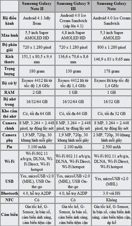 so sánh Samsung Galaxy Note 2 với S3 và Galaxy Note
