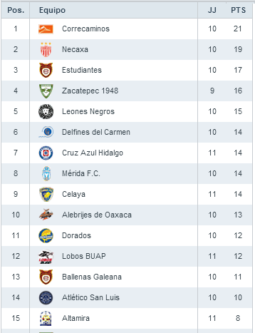 Así va la Liga de Ascenso MX 2014