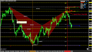 Gann price levels calculated from Bat A point