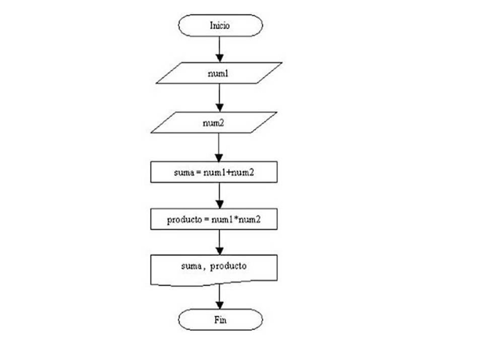 Algoritmos y lenguajes de programacion suma de 2 numeros suma de 2 numeros ccuart Images