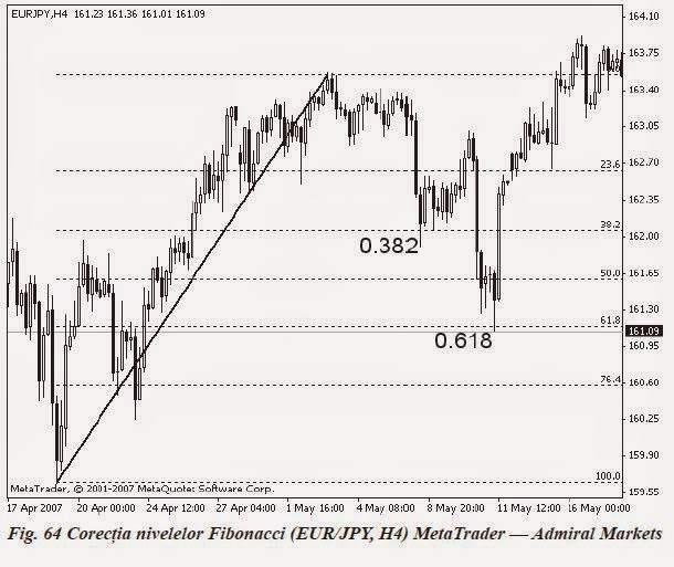 Fibonacci retracement forex factory