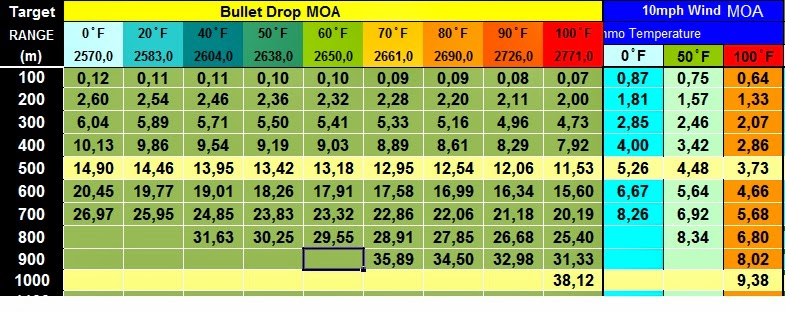 arma 3 bullet drop