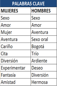 Sexo-amor-palabras-más-buscadas-Internet-infieles-colombianos