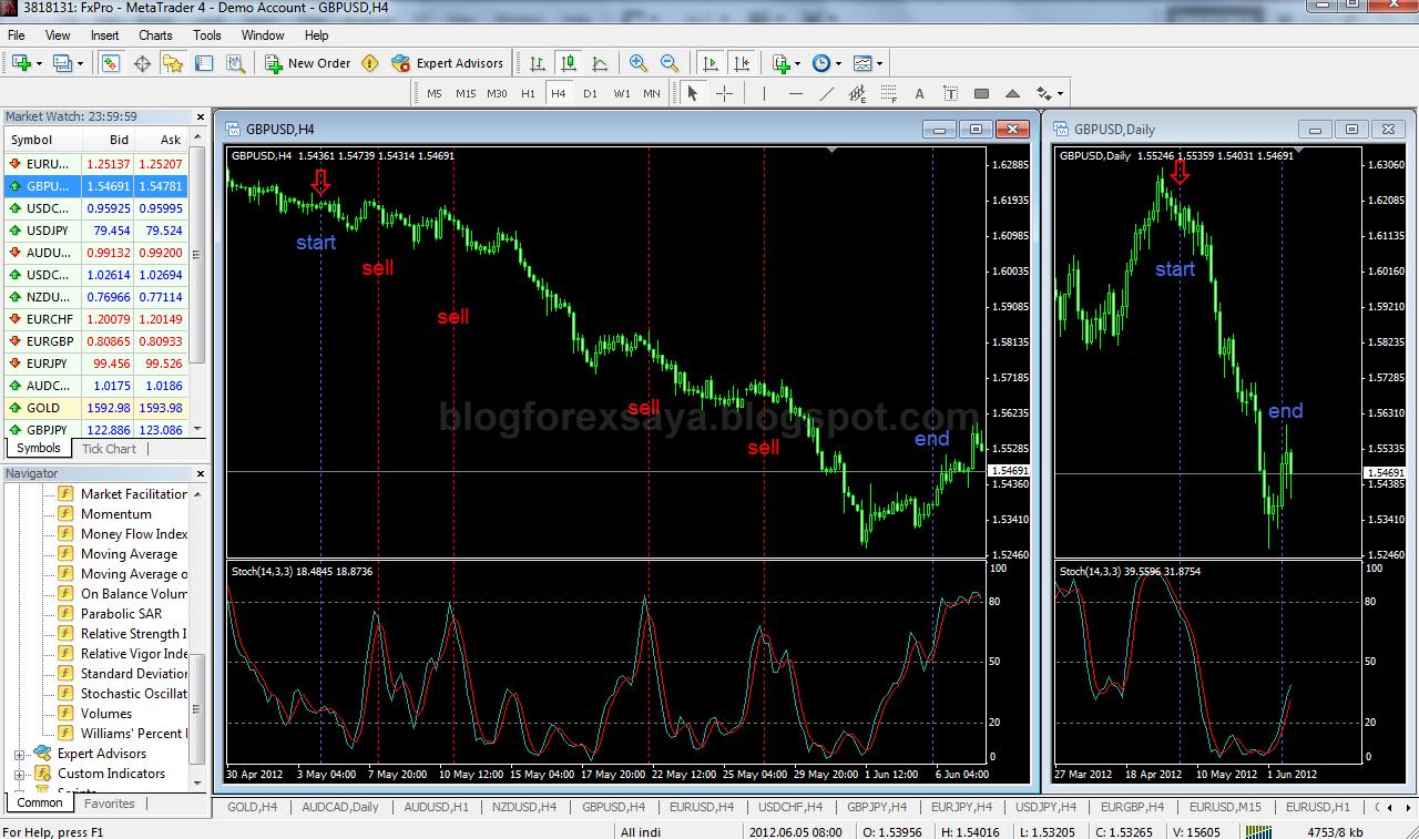 Forex Copy | Blog Forex Saya - Diari Trading Forex