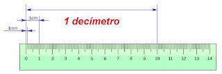 Equivalencia del decímetro