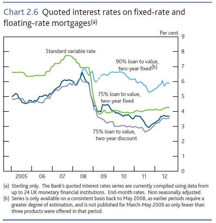 Trends+in+lending+October+2012+Chart+2.6.png