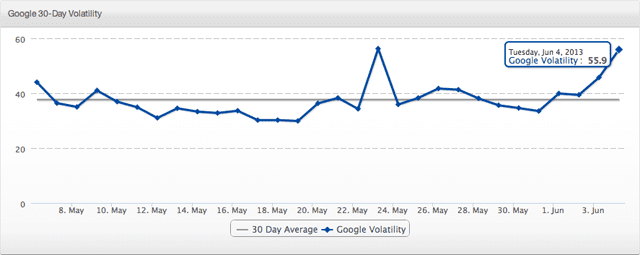 SERPS June Update