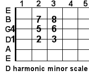 D harmonic minor guitar scale