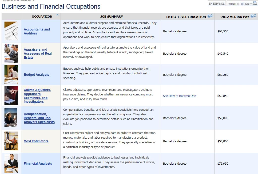 sharon b cohen labor market data check out the under occupation groups i clicked on business it provided an alphabetical list of careers in this industry descriptions data and most importantly