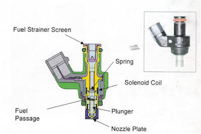 http://3.bp.blogspot.com/-wk0M4RU1blU/VkVVom2GMeI/AAAAAAAABqc/-JPe8dXNIDo/s400/gambar-injector-motor.jpg